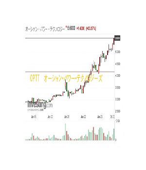 OPTT 33.97%の値上り