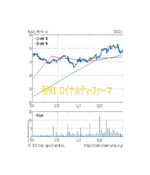 RPRX ロイヤルティ・ファーマ購入