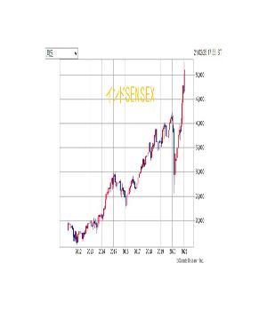インド株ポートフォリオ