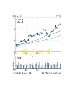 大幅下落も銀行株USBU.S.バンコープが大健闘