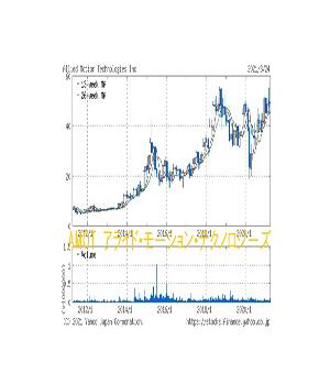 ナスダック超小型株購入